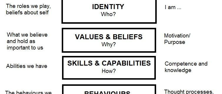 Levels of experience and thinking used to facilitate change or rapport