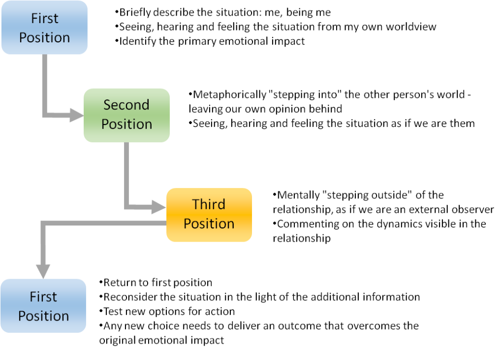 use perceptual positions to gather information and resolve conflict